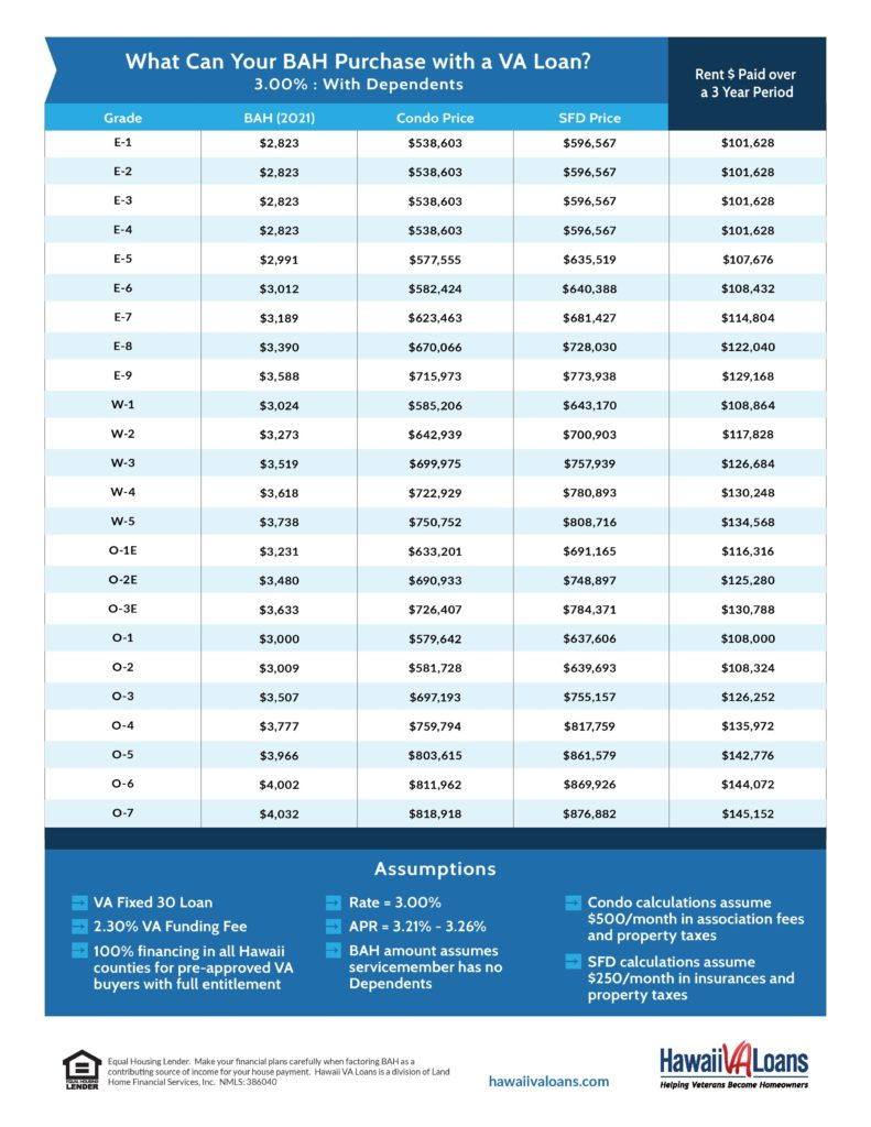 20 BAH Rates & Purchase Price Conversion for Hawaii VA Home ...