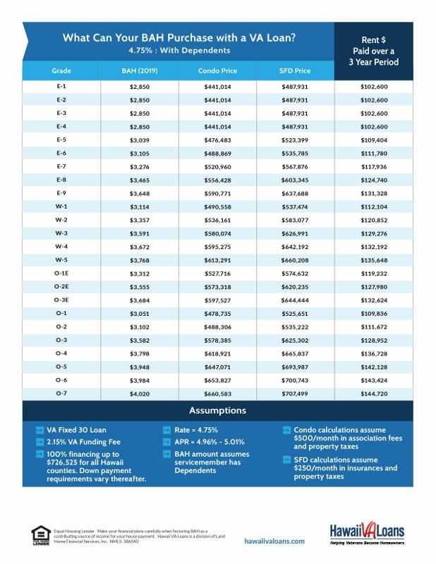 2019 hawaii bah to purchase price conversion matrix hawaii va loans