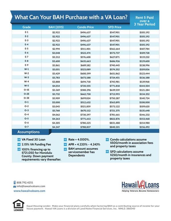 2015 bah rates hawaii service members to see increases hawaii va