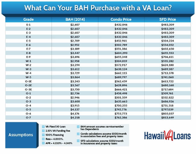 2014 BAH Rates: An Increase for Hawaii's Active Duty ...